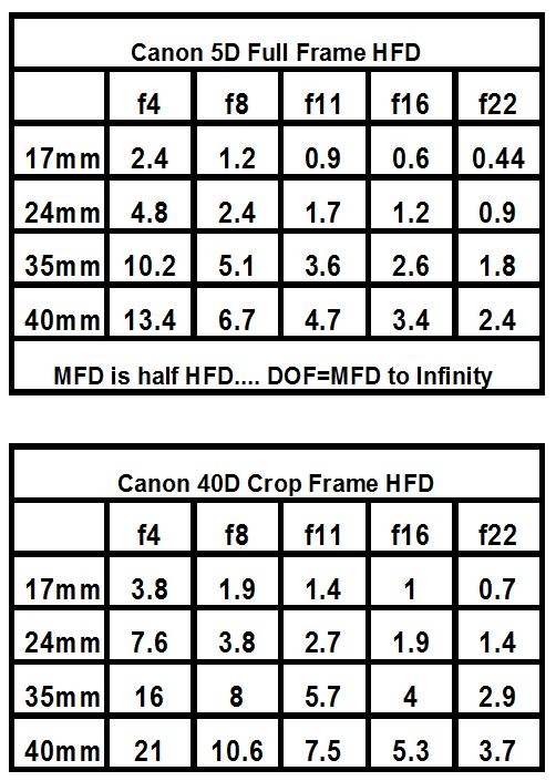 Canon 17-40L Hyperfocal app for Crop and Full Frame bodies – Paul Magyar